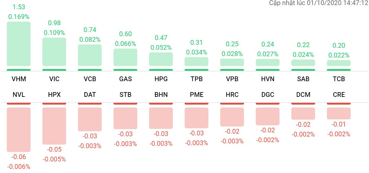 Thị trường chứng khoán (1/10): Nhóm chứng khoán dậy sóng, VN-Index tăng gần 9 điểm - Ảnh 1.