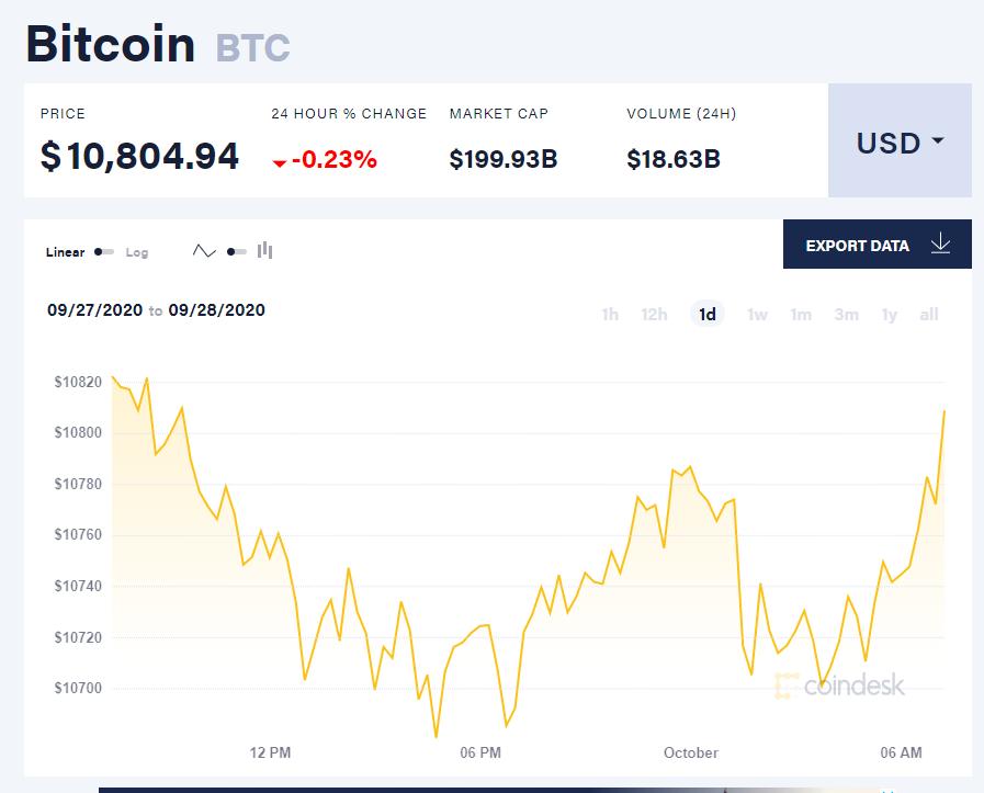Chỉ số giá bitcoin hôm nay 1/10 (nguồn: CoinDesk)