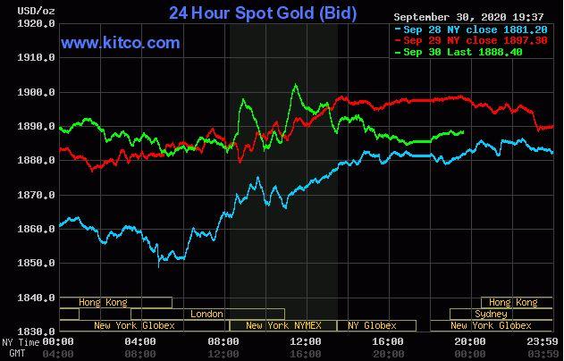 Giá vàng hôm nay 1/10: Đảo chiều giảm do đồng USD phục hồi - Ảnh 1.