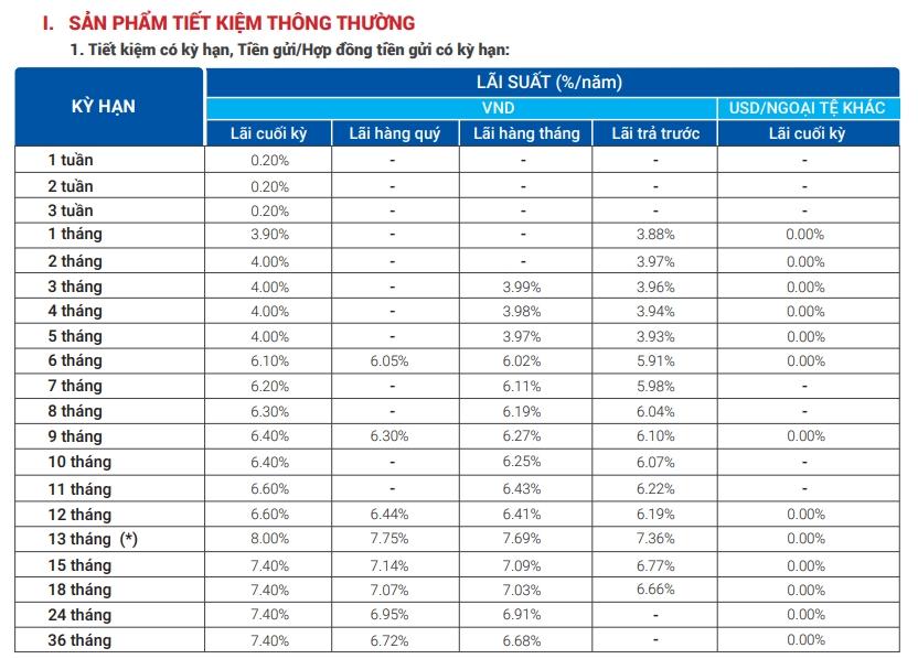 Lãi suất ngân hàng VietBank tháng 10/2020 cao nhất là 8%/năm - Ảnh 1.