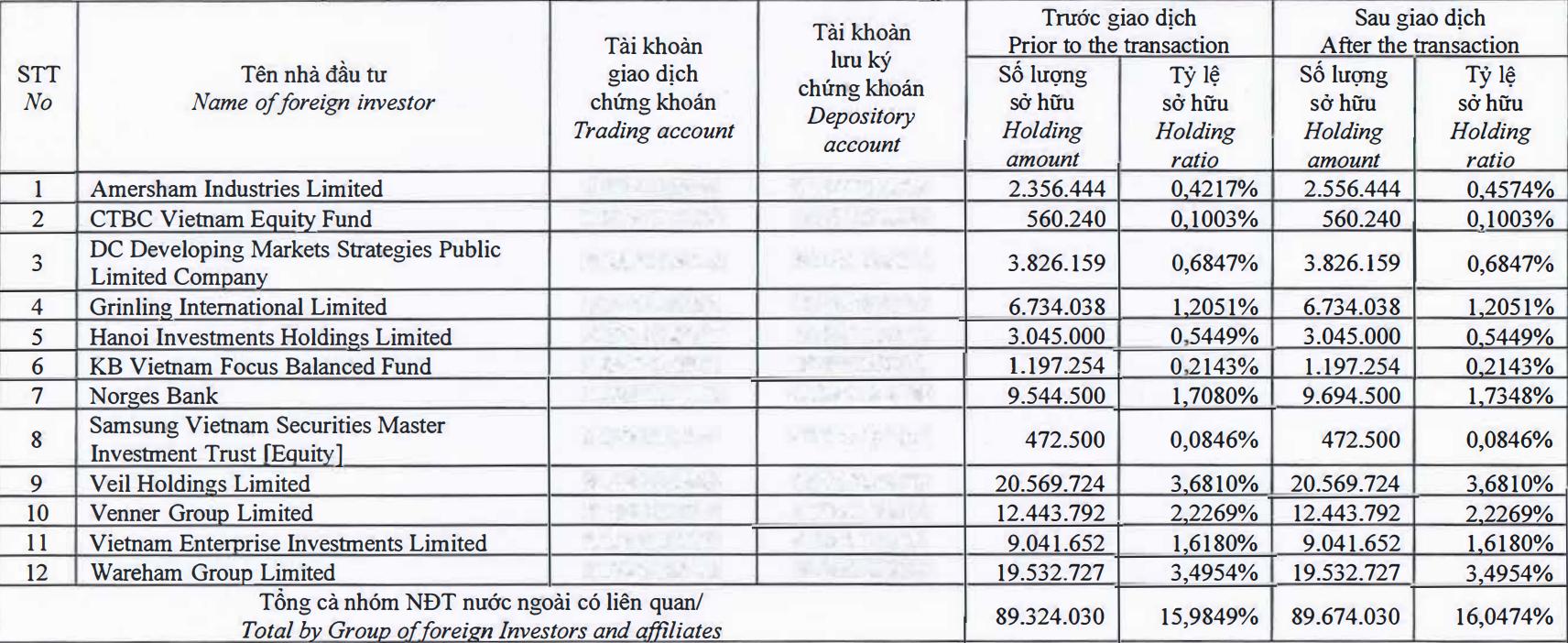 Dragon Capital tăng tỉ lệ sở hữu tại Nhà Khang Điền sau khi mạnh tay thoái vốn - Ảnh 1.