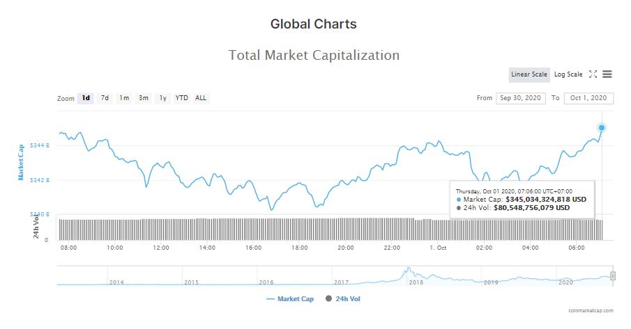 Tổng giá trị thị trường tiền kĩ thuật số và khối lượng giao dịch ngày 1/10 (nguồn: CoinMarketCap)