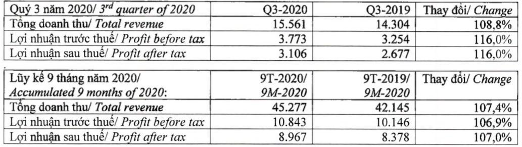 Vinamilk lãi sau thuế hơn 3.100 tỉ đồng trong quí III/2020 - Ảnh 1.