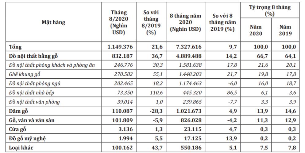 Xuất khẩu gỗ tiếp tục tăng, thu về hơn 1,1 tỉ USD trong tháng 9 - Ảnh 2.
