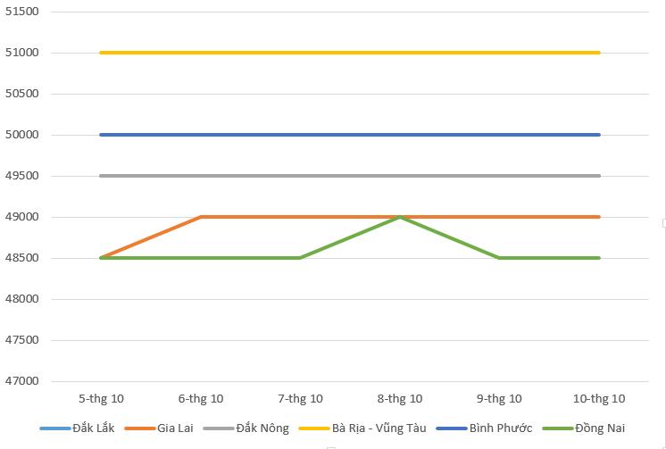 Giá cà phê hôm nay 11/10: Điều chỉnh giảm nhẹ, giá hồ tiêu ổn định quanh ngưỡng 49.500 đồng/kg - Ảnh 2.