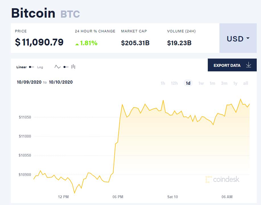 Chỉ số giá bitcoin hôm nay 10/10 (nguồn: CoinDesk).