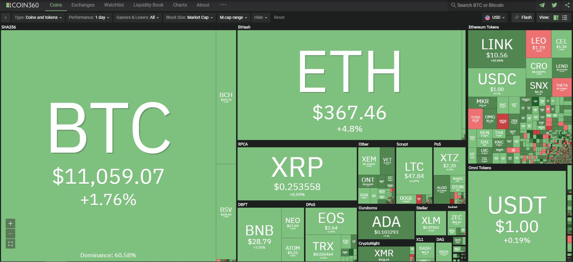 Toàn cảnh thị trường tiền kĩ thuật số ngày 10/10 (nguồn: Coin360.com).