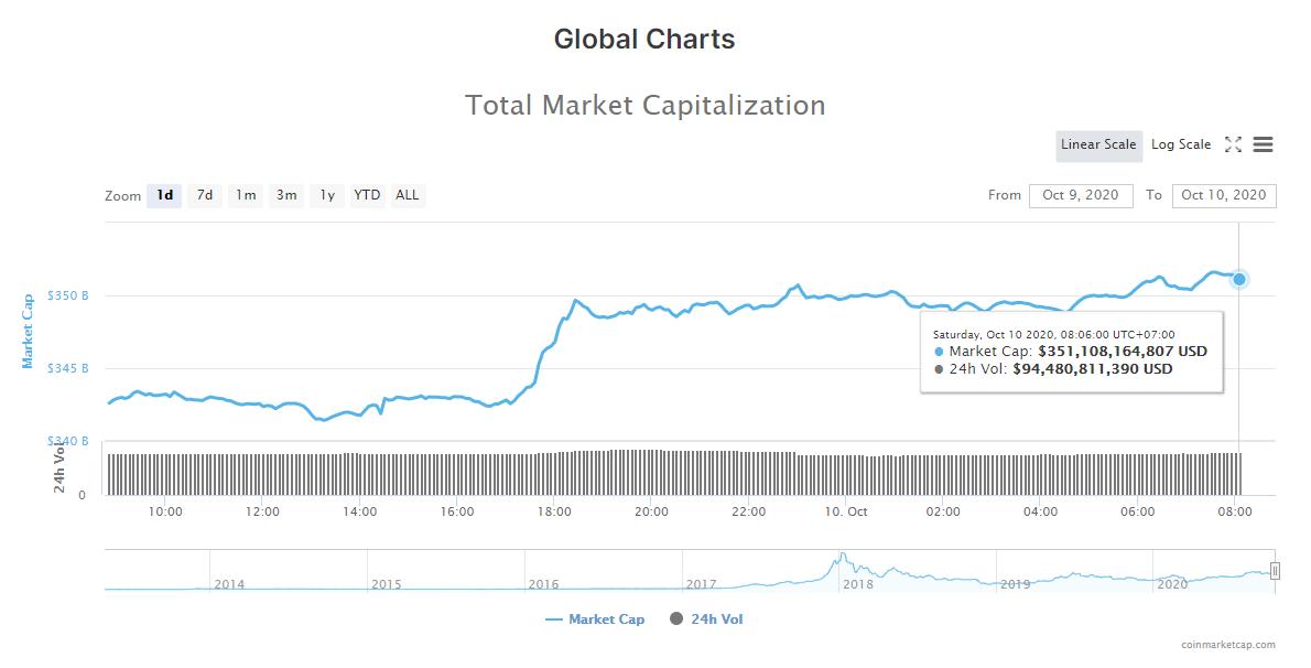 Tổng giá trị thị trường tiền kĩ thuật số và khối lượng giao dịch ngày 10/10 (nguồn: CoinMarketCap).