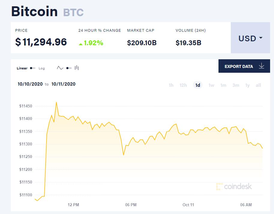 Chỉ số giá bitcoin hôm nay 11/10 (nguồn: CoinDesk).