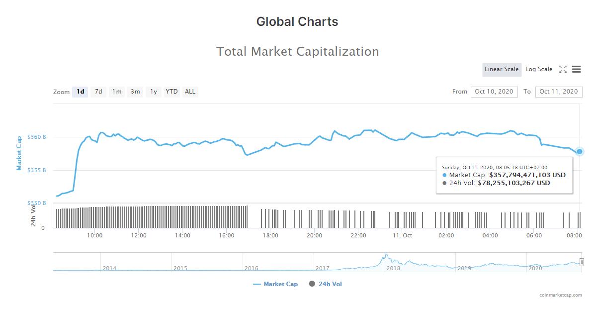 Tổng giá trị thị trường tiền kĩ thuật số và khối lượng giao dịch ngày 11/10 (nguồn: CoinMarketCap).