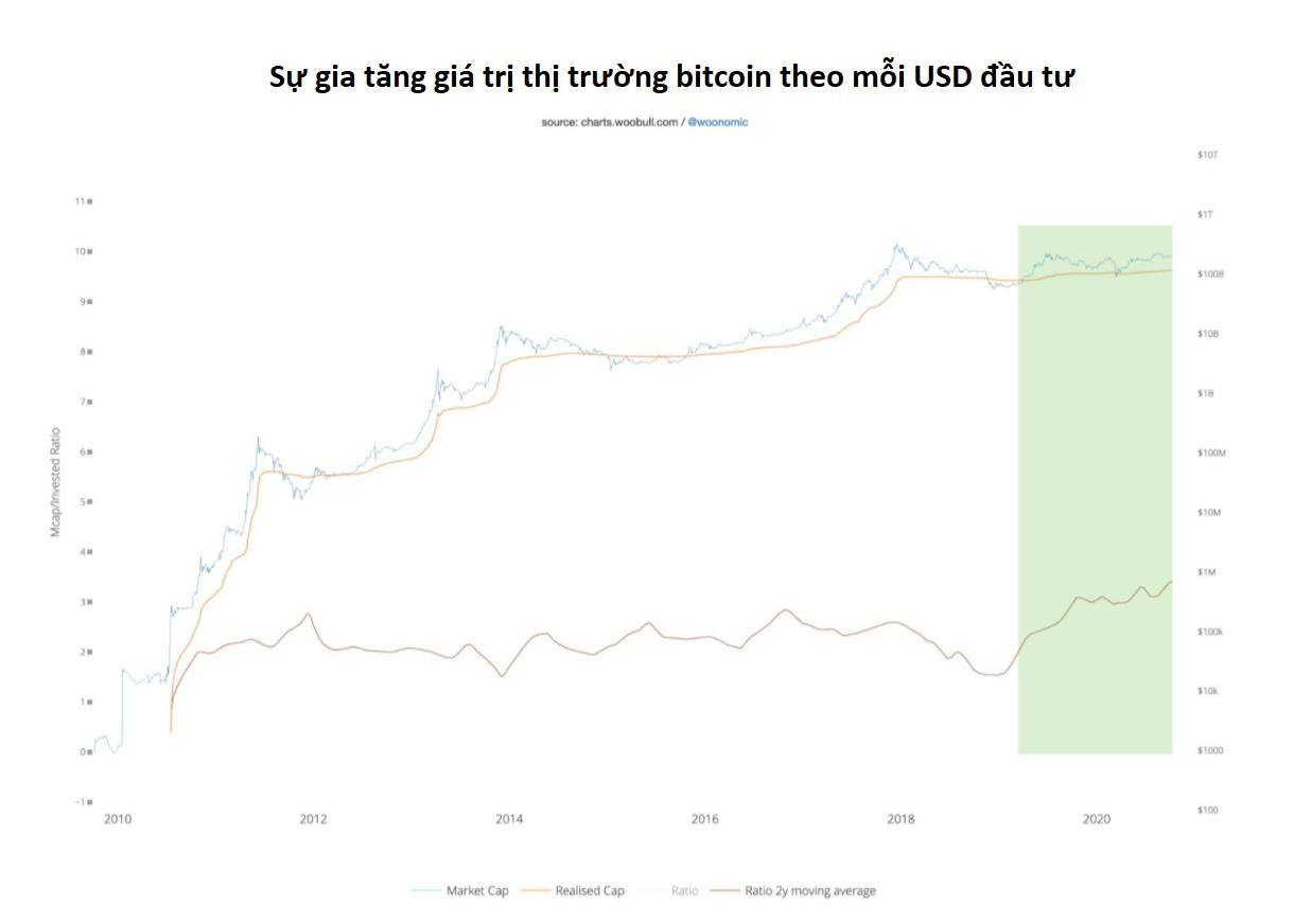 Chỉ số phản thân của Bitcoin (Nguồn: Willy Woo)