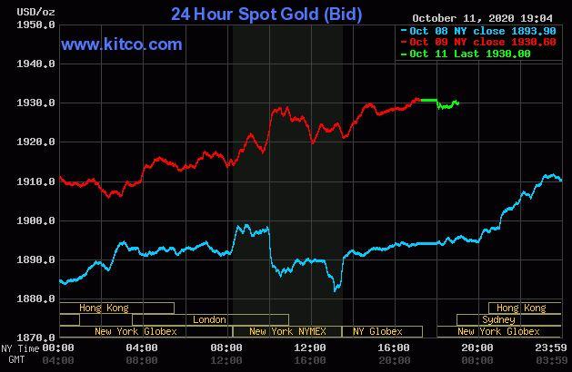 Giá vàng hôm nay 12/10: Mở phiên đầu tuần, vàng vẫn giao dịch quanh ngưỡng 1.900 USD/ounce - Ảnh 1.