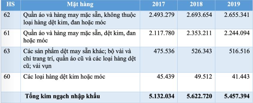 Tiềm năng xuất khẩu hàng dệt may vào Đan Mạch - Ảnh 2.