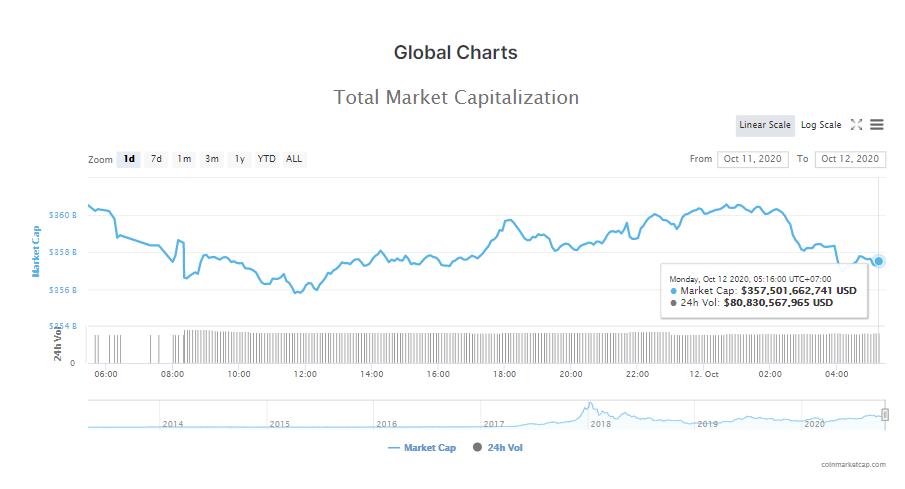 Tổng giá trị thị trường tiền kĩ thuật số và khối lượng giao dịch ngày 12/10 (nguồn: CoinMarketCap).