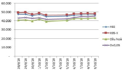 Giá xăng tăng nhẹ từ chiều ngày 12/10 - Ảnh 2.