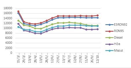 Giá xăng tăng nhẹ từ chiều ngày 12/10 - Ảnh 1.