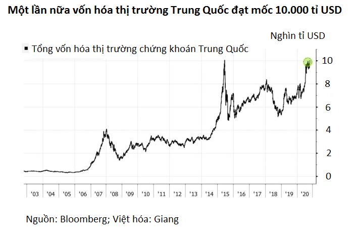 Vốn hóa chứng khoán Trung Quốc lần đầu vượt 10.000 tỉ USD kể từ 2015 - Ảnh 2.