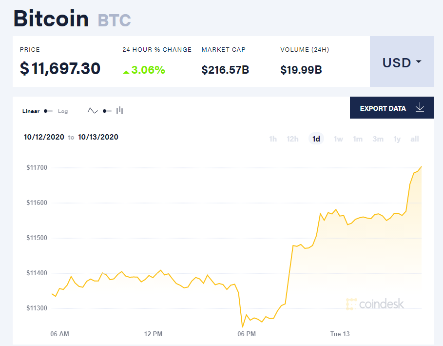 Chỉ số giá bitcoin hôm nay 13/10 (nguồn: CoinDesk).