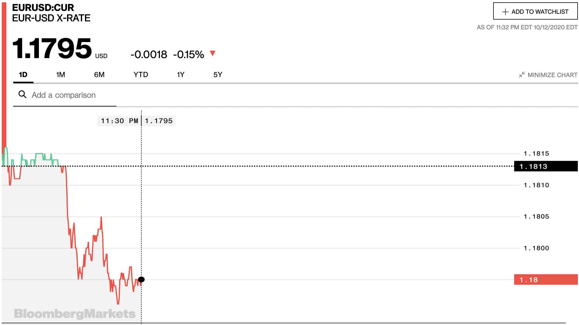 Tỷ giá euro hôm nay 13/10: Các ngân hàng trong nước đồng loạt giảm - Ảnh 2.