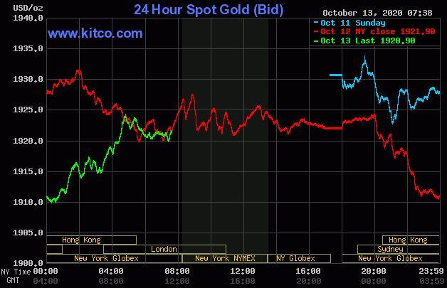 Dự báo giá vàng 14/10: Giá vàng vẫn được kì vọng tăng? - Ảnh 2.