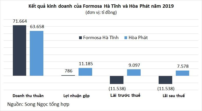 Những con số khủng về hai ông lớn ngành sản xuất thép Việt Nam - Ảnh 4.