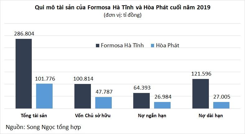 Những con số khủng về hai ông lớn ngành sản xuất thép Việt Nam - Ảnh 3.