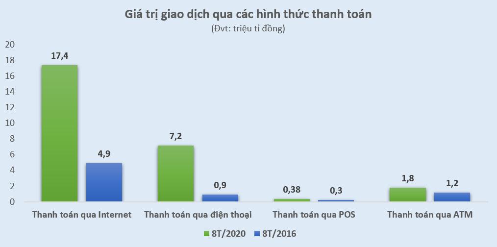 Số giao dịch thanh toán qua điện thoại di động tăng gần 10 lần - Ảnh 2.
