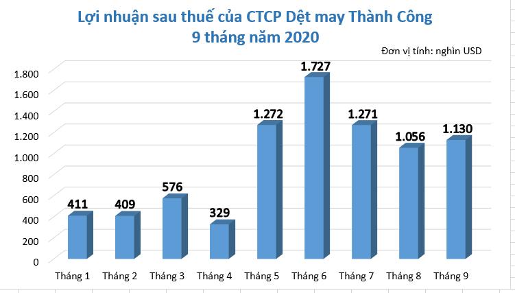 Dệt may TCM: Lãi tháng 9 cao hơn 74% so với cùng kì - Ảnh 1.