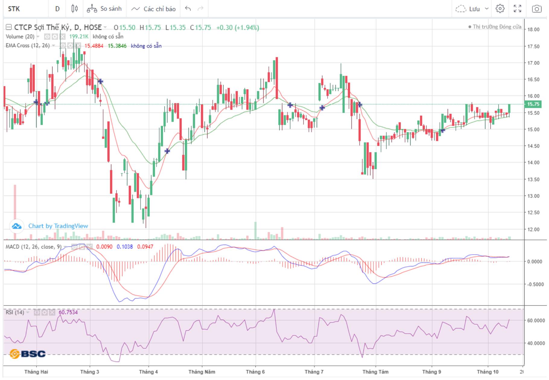 Cổ phiếu tâm điểm ngày 14/10: MSN, STK, PTB - Ảnh 3.