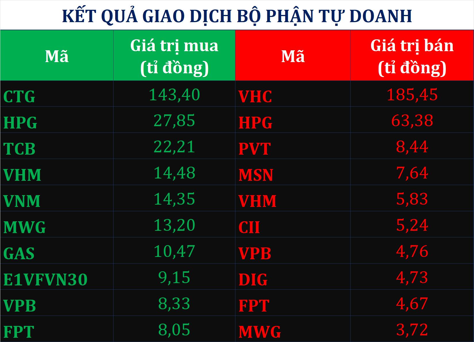 Dòng tiền thông minh 13/10: Tự doanh chốt lời mã VHC, HPG khi giá cổ phiếu đạt đỉnh - Ảnh 1.