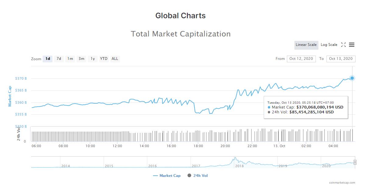 Tổng giá trị thị trường tiền kĩ thuật số và khối lượng giao dịch ngày 13/10 (nguồn: CoinMarketCap).