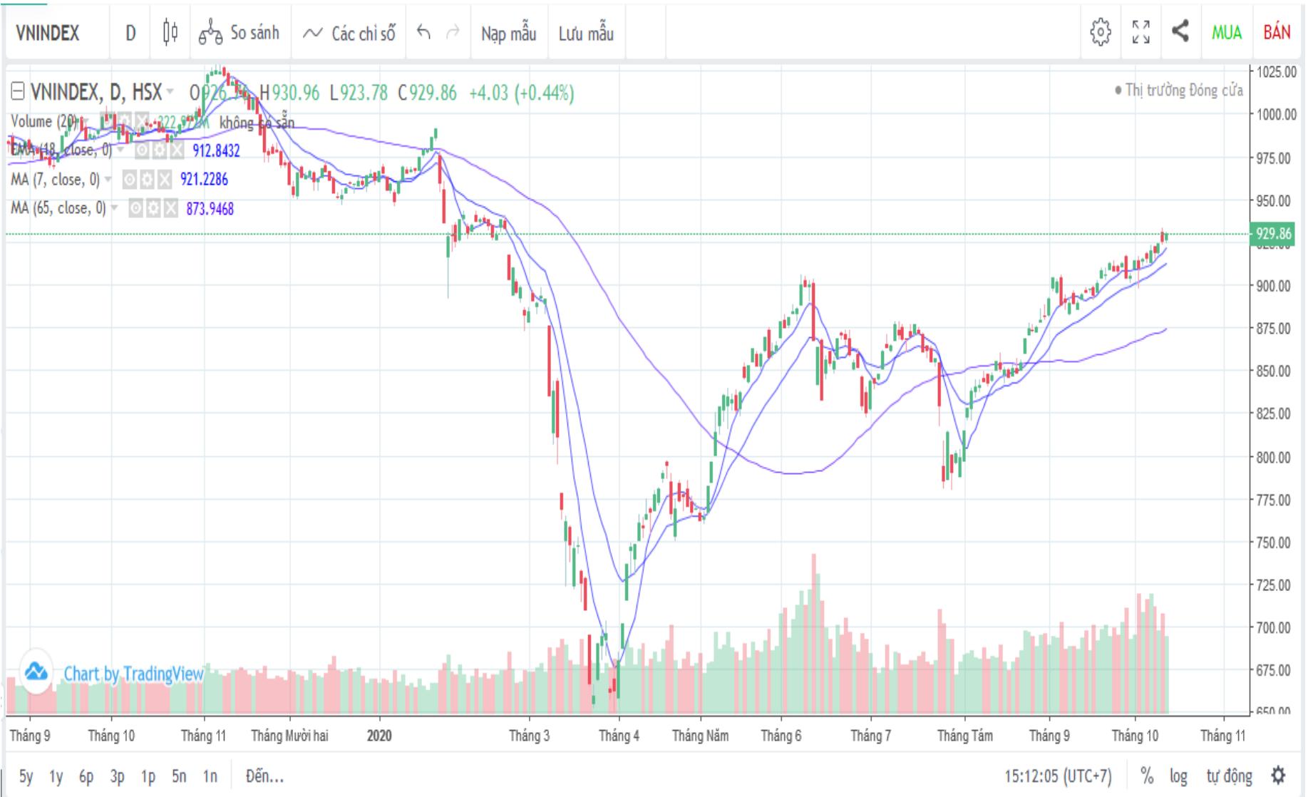 Nhận định thị trường chứng khoán ngày 14/10: Thận trọng khi rủi ro ngắn hạn gia tăng - Ảnh 1.