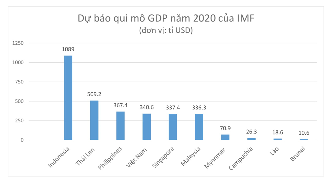 IMF: Dự báo GDB Việt Nam năm 2020 đạt hơn 340 tỉ USD, vượt Singapore  - Ảnh 1.