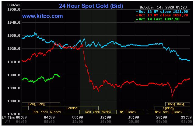 Giá vàng đảo chiều khi nhà đầu tư tận dụng đợt giảm mạnh để gom vàng  - Ảnh 1.