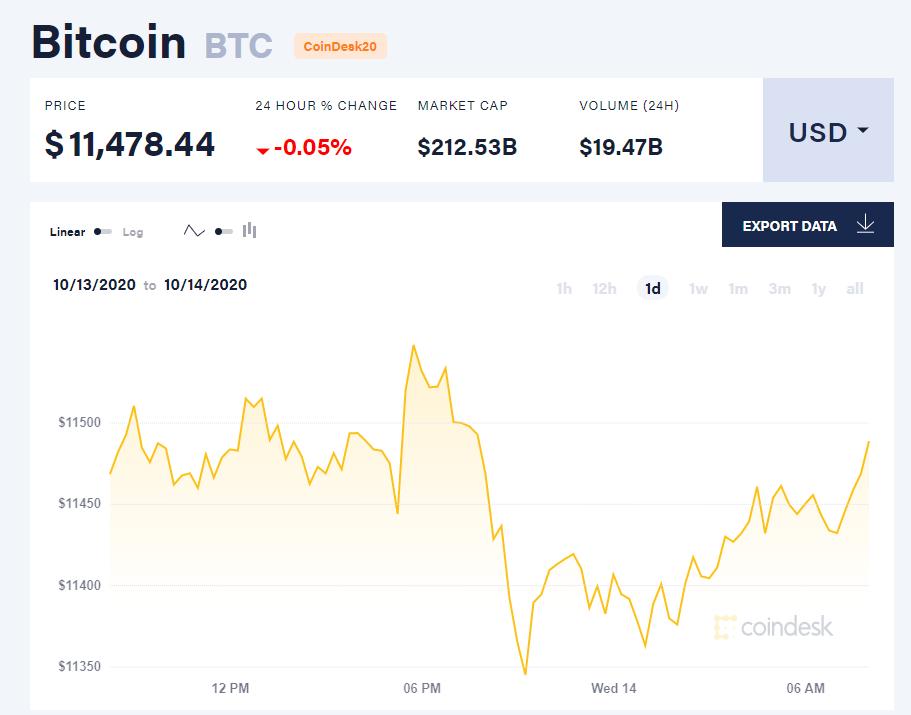 Chỉ số giá bitcoin hôm nay 14/10 (nguồn: CoinDesk).