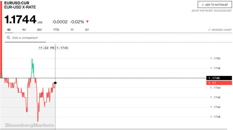 Tỷ giá euro hôm nay 14/10: Tiếp tục giảm đồng loạt tại các ngân hàng trong nước - Ảnh 2.