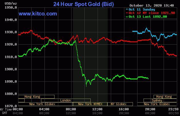 Giá vàng hôm nay 14/10: Vàng giảm xuống dưới 1.900 USD/ounce - Ảnh 1.