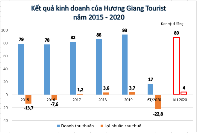 Ông lớn xứ Huế Hương Giang Tourist lên sàn - Ảnh 1.