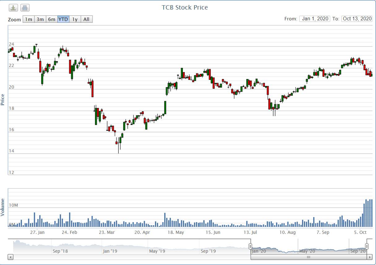 Techcombank thông qua phương án phát hành hơn 4,76 triệu cổ phiếu ESOP - Ảnh 2.