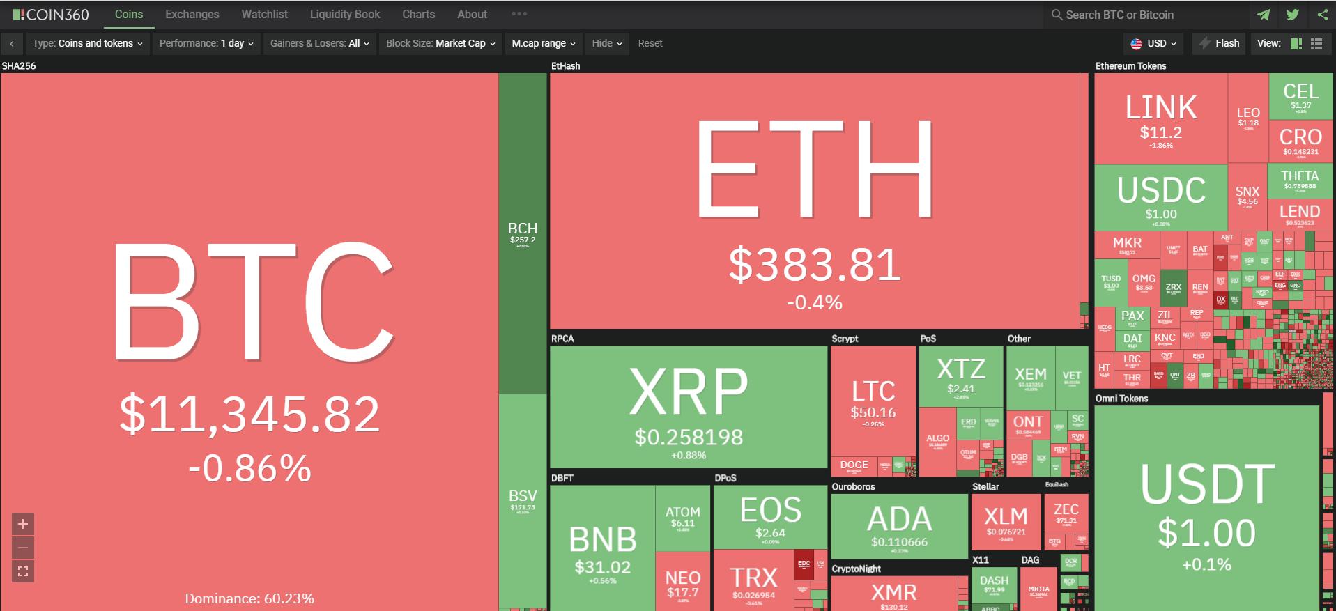 Toàn cảnh thị trường tiền kĩ thuật số ngày 14/10 (nguồn: Coin360.com).