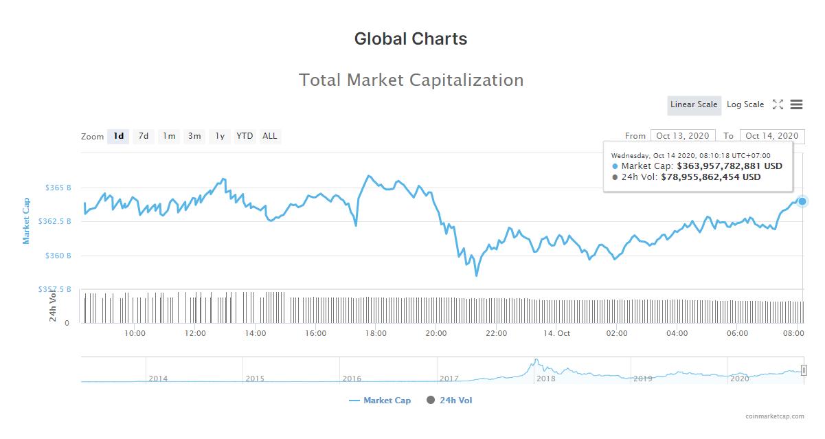 Tổng giá trị thị trường tiền kĩ thuật số và khối lượng giao dịch ngày 14/10 (nguồn: CoinMarketCap).