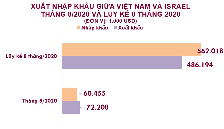 Xuất nhập khẩu Việt Nam và Israel tháng 8/2020: - Ảnh 1.
