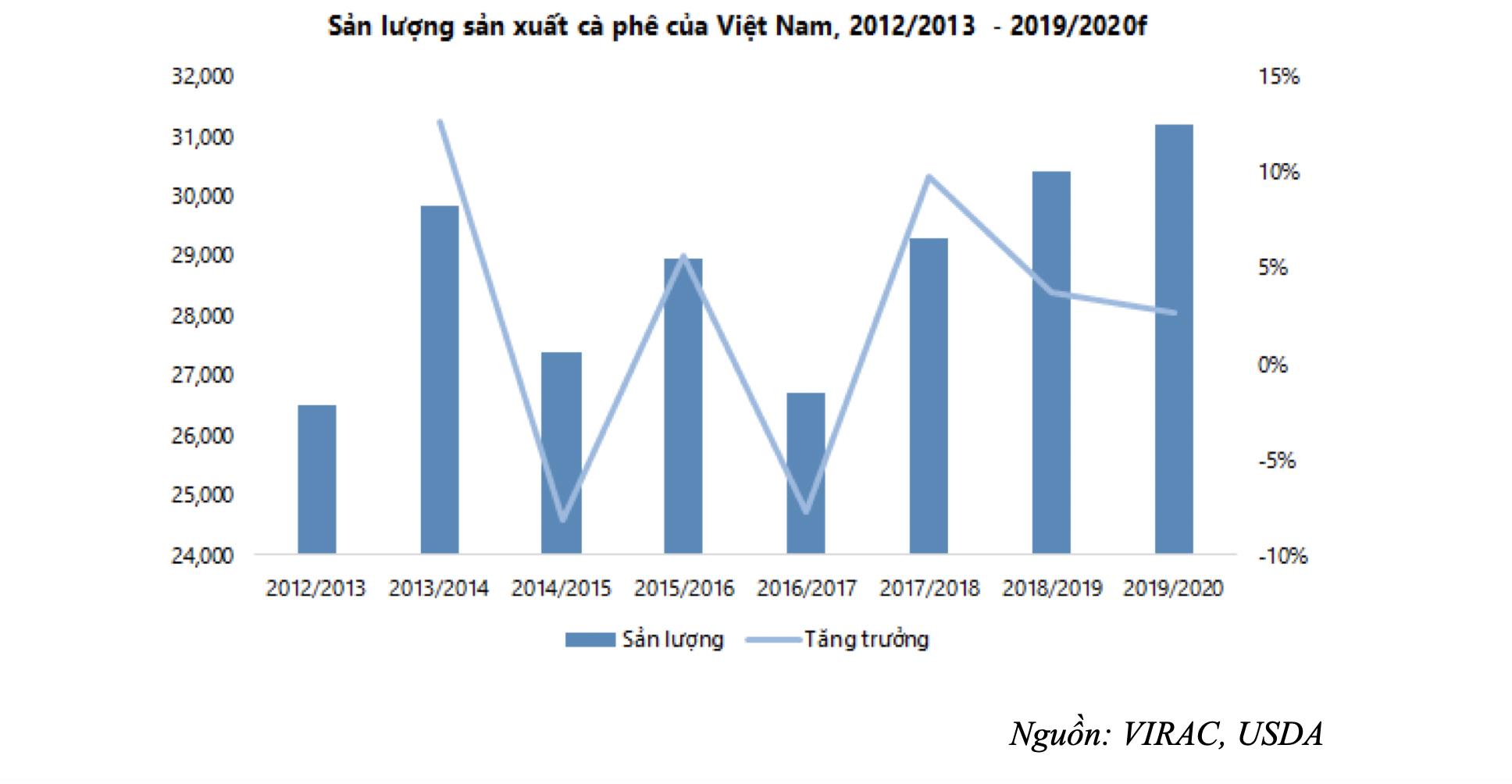 Sản lượng giảm nhưng giá cà phê Việt Nam vẫn chưa thể phục hồi  - Ảnh 1.