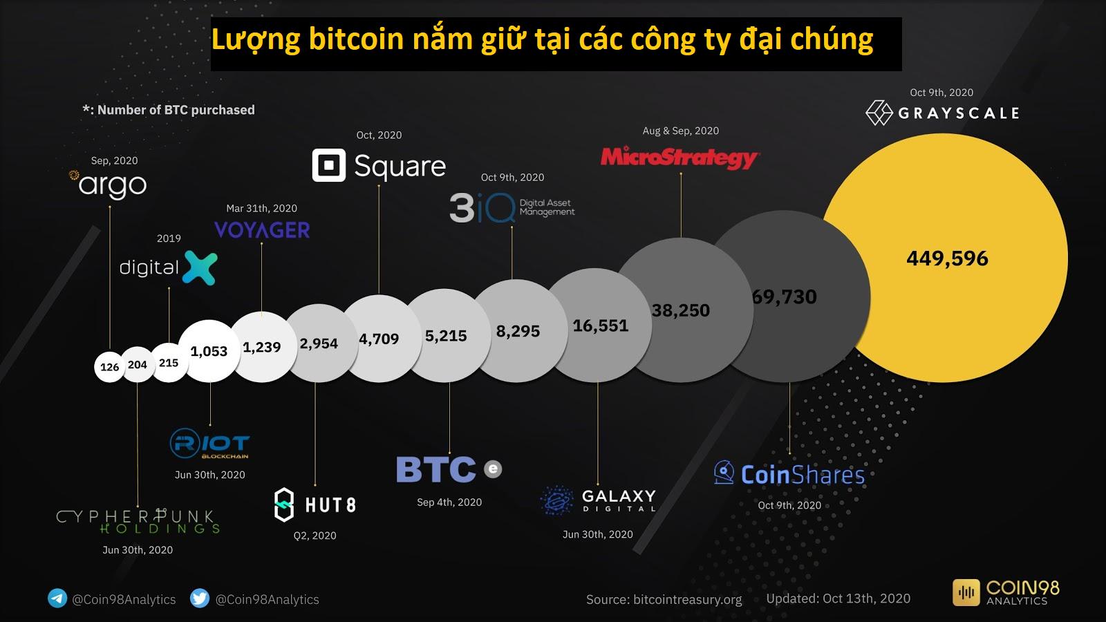 Lượng bitcoin nắm giữ bởi công ty đại chúng (Nguồn: Coin98)