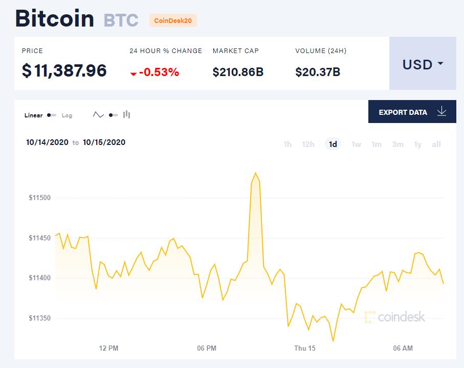 Chỉ số giá bitcoin hôm nay 15/10 (nguồn: CoinDesk).