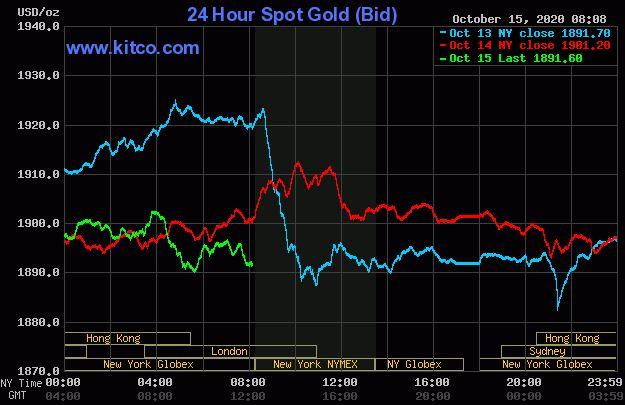 Dự báo giá vàng 16/10: Vàng sẽ biến động khó lường? - Ảnh 2.