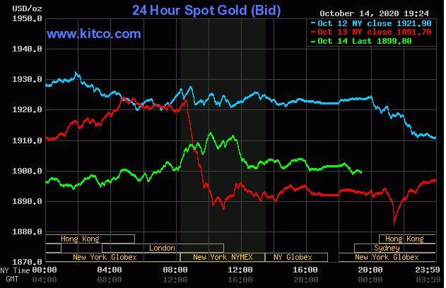 Giá vàng hôm nay 15/10: Vàng đảo chiều rớt xuống dưới ngưỡng 1.900 USD/ounce - Ảnh 1.