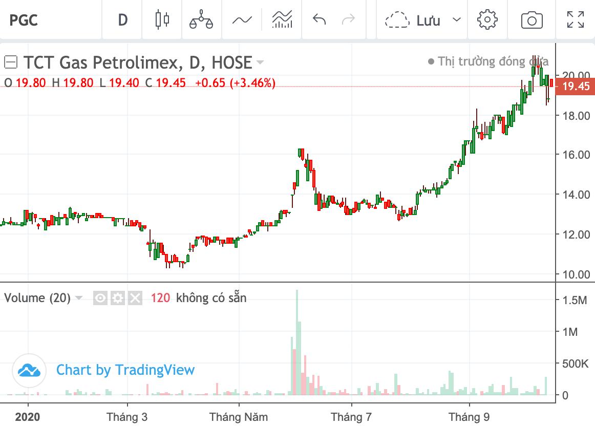 MB Capital tiếp tục thoái vốn tại Gas Petrolimex khi giá cp PGC lập đỉnh - Ảnh 1.