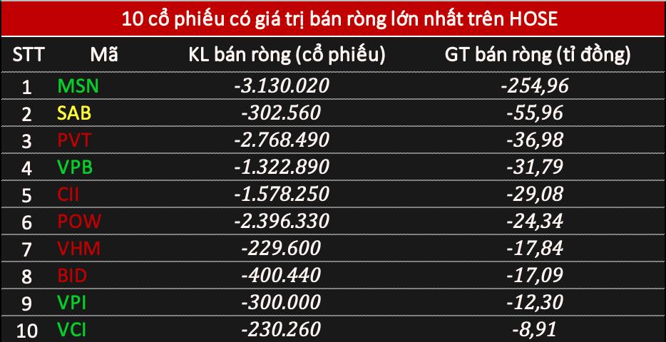 Phiên 15/10: Khối ngoại chưa dừng bán ròng, xả MSN gần 255 tỉ đồng - Ảnh 1.
