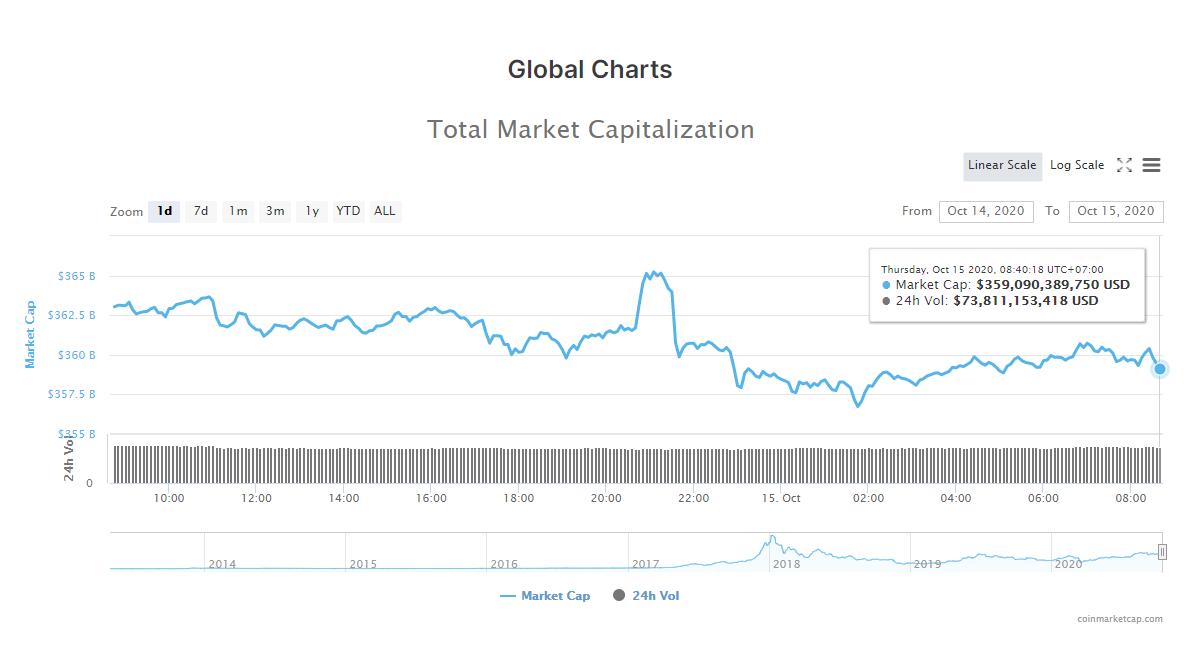 Tổng giá trị thị trường tiền kĩ thuật số và khối lượng giao dịch ngày 15/10 (nguồn: CoinMarketCap).